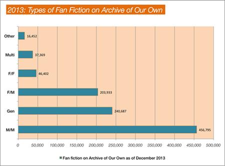 2013: types of fan fiction on ao3