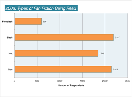 infographic: types of fic read 2008