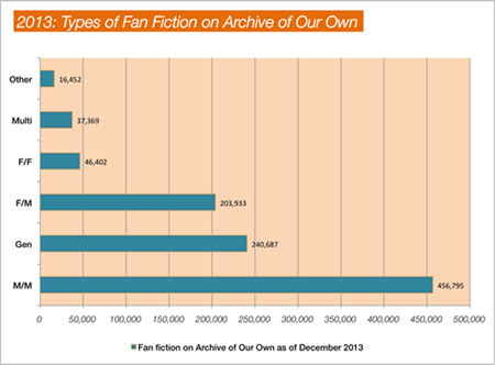 infographic: types of fic read 2013